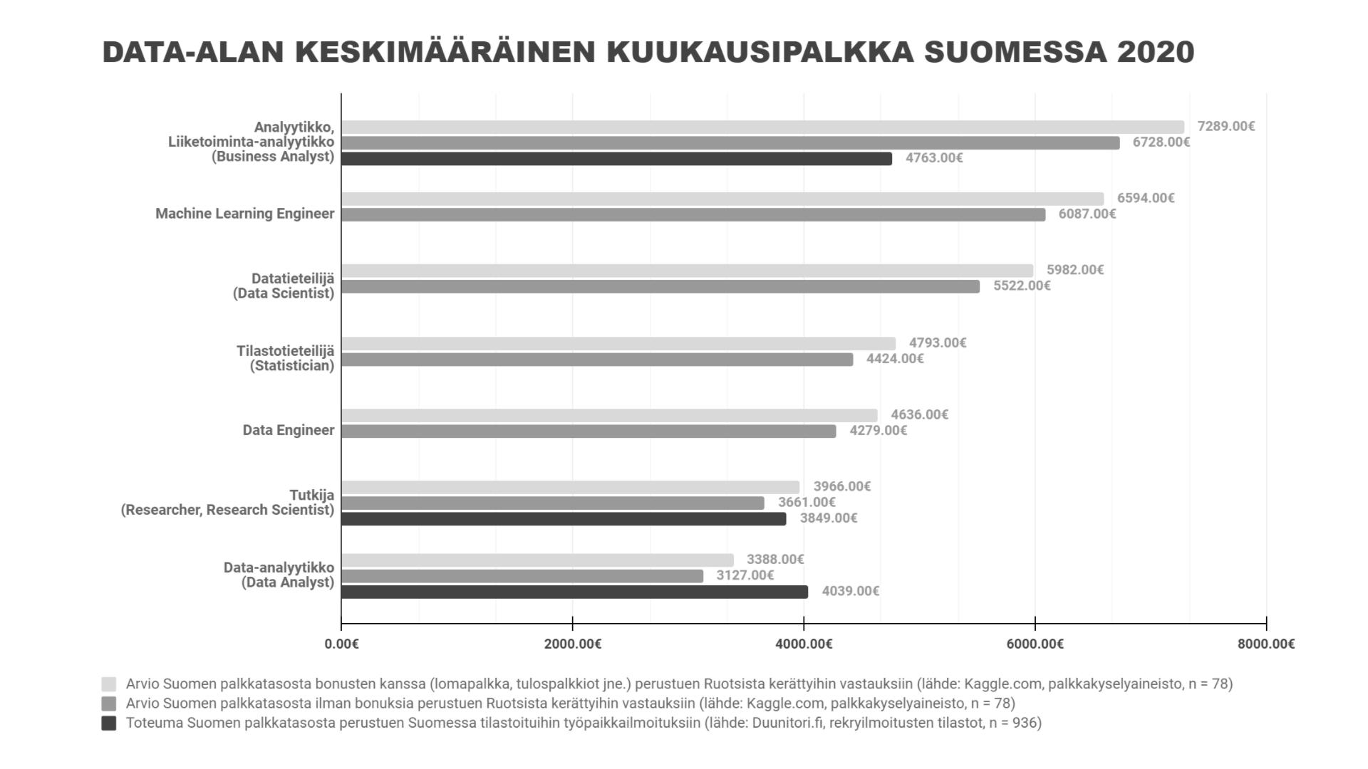 analyytikko-palkka-2020
